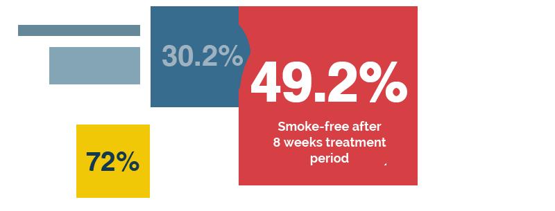 Lumme Health - Quit Smoking App - Success Rate