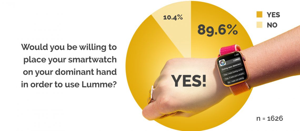 Lumme Health - Weight Loss App - Blog - How one simple change can radically improve weight loss success
